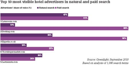 hotel_chart