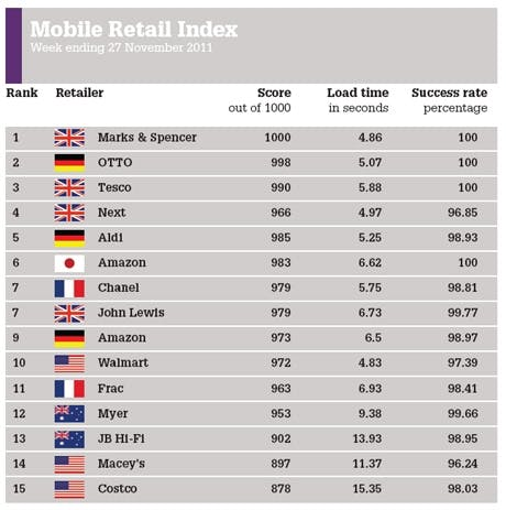 /l/e/q/mobile_retail_index.jpg
