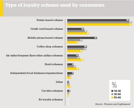 /q/v/v/type_of_loyalty_scheme.jpg
