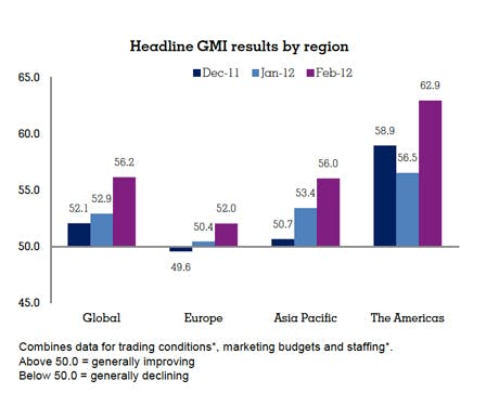 GMI Chart