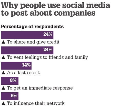 /t/r/j/why_people_use_social_media.jpg