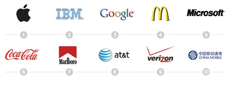Top 10 most valuable global brands