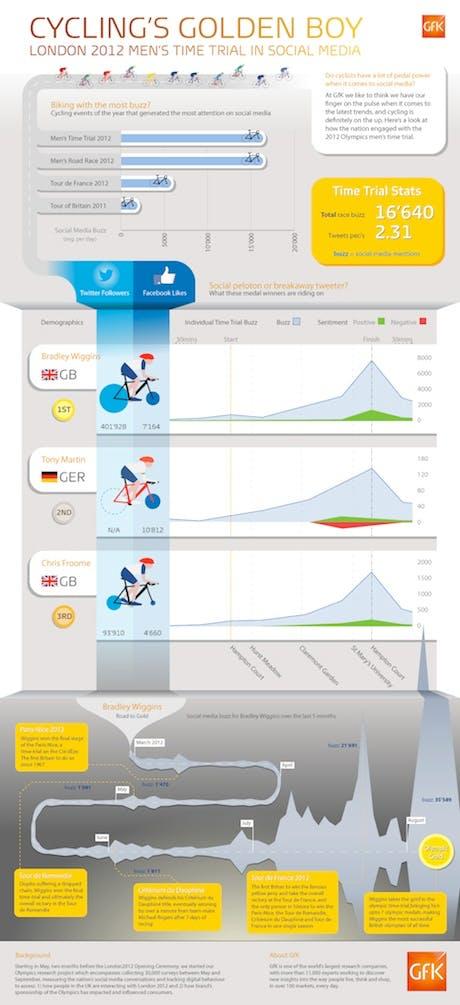Bradley Wiggins social stats infographic GfK