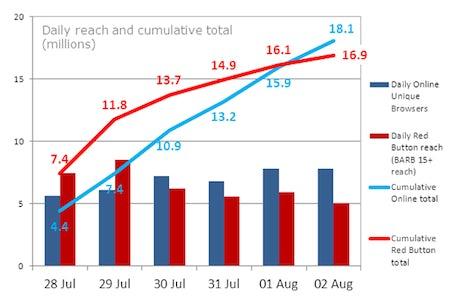 BBC Graph