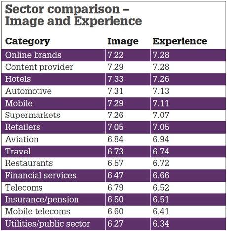 sector comparison