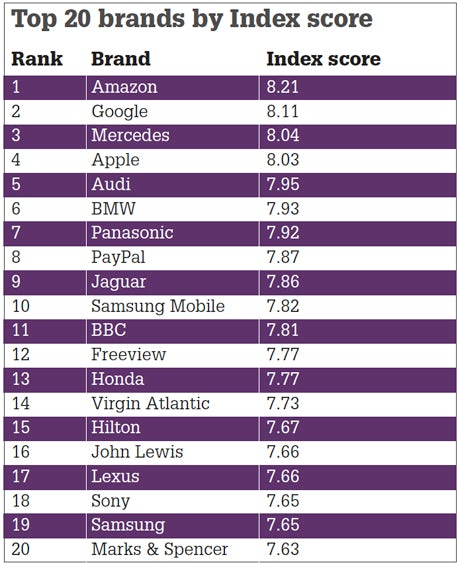 top 20 by index score