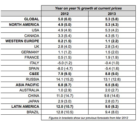 Table showing Carat ad spend growth forecasts August 2012