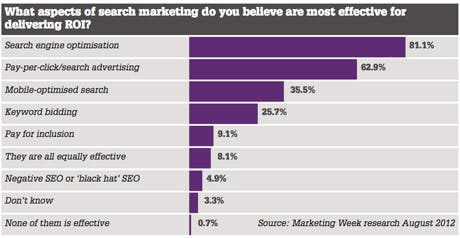 What aspects of search marketing do you believe are most effective for delivering ROI