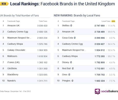 Facebook UK Rankings
