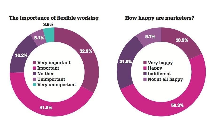 salary survey key stats