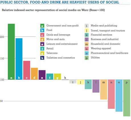 Warc Market Sectors Social
