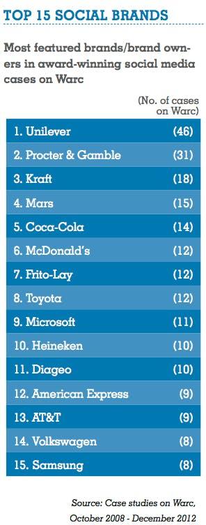 Warc Top 15 Social Brands