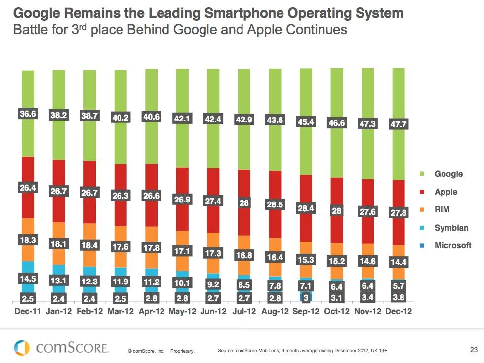ComScore-smartphones-UK-2011-12