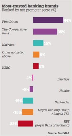 mosttrustedbankingbrands-250