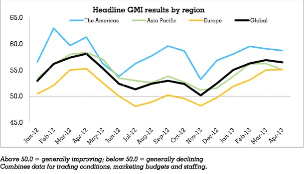Warc-GMI.Apr.Headline-2013