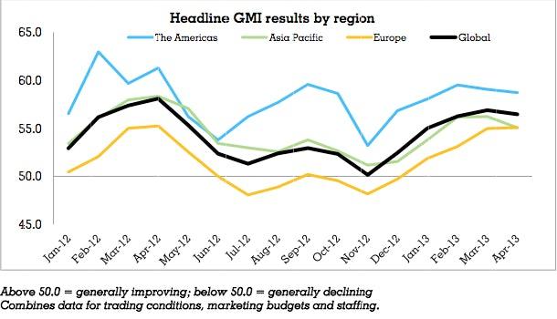 Warc-GMI.Apr.Headline-2013