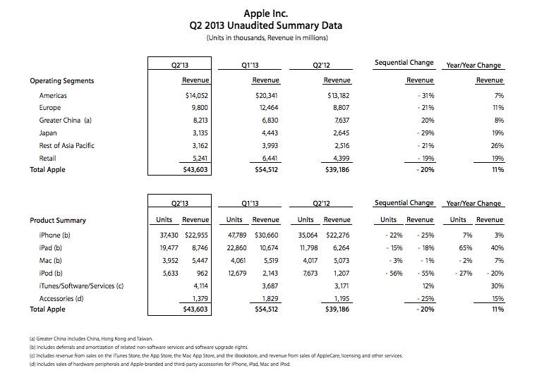 Apple-Q213-2013