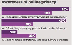 awarenessofonlineprivacy