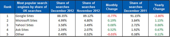 Experian UK Search Market December 2012