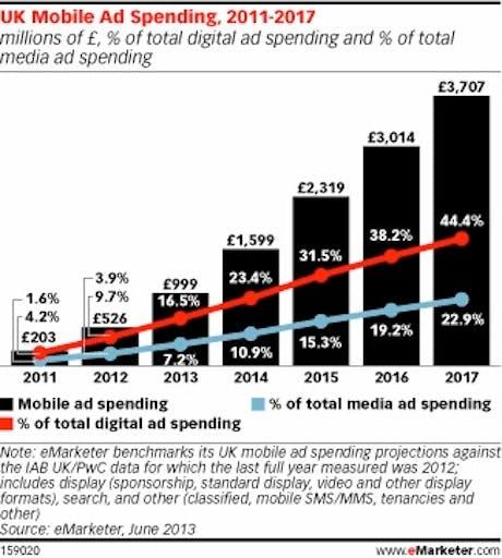 eMarketer-MobileAdSpend-2011-2017.460.jpg