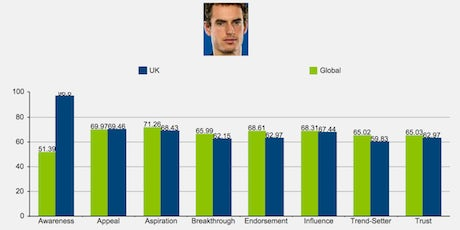 MurrayCelerbrityIndex-Graph-2013_460