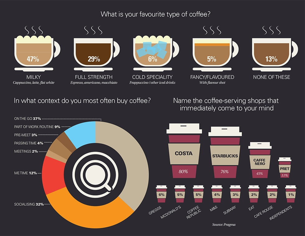coffee shop industry competition