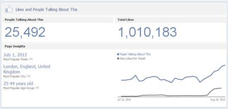 marmite-facebook-likes-2013-460