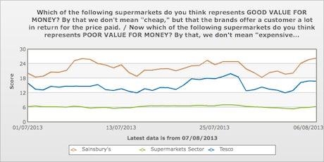 YouGov Value Tesco Sainsbury