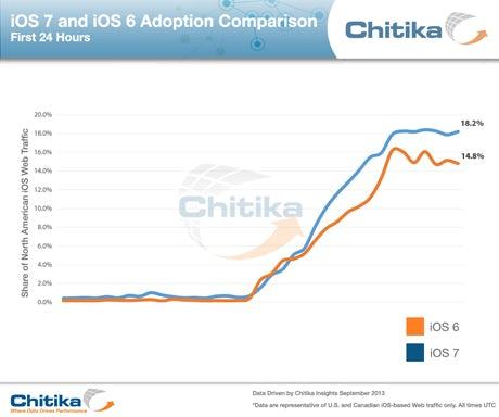 ios-7-and-ios-6-adoption-comparison-2013-46