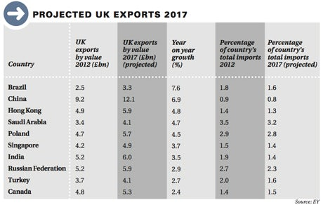 projected-uk-exports-2017