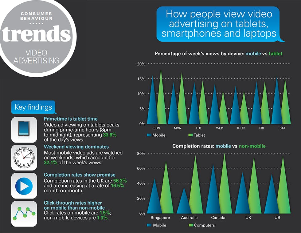 Video advertising infographic 1