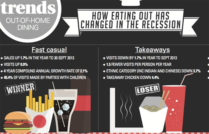 trends-diningout-2013-index