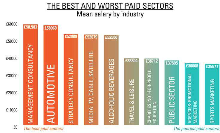Best paid4 Salary Survey online infographics-02