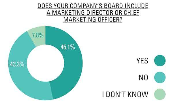 Board4 Salary Survey online infographics-05