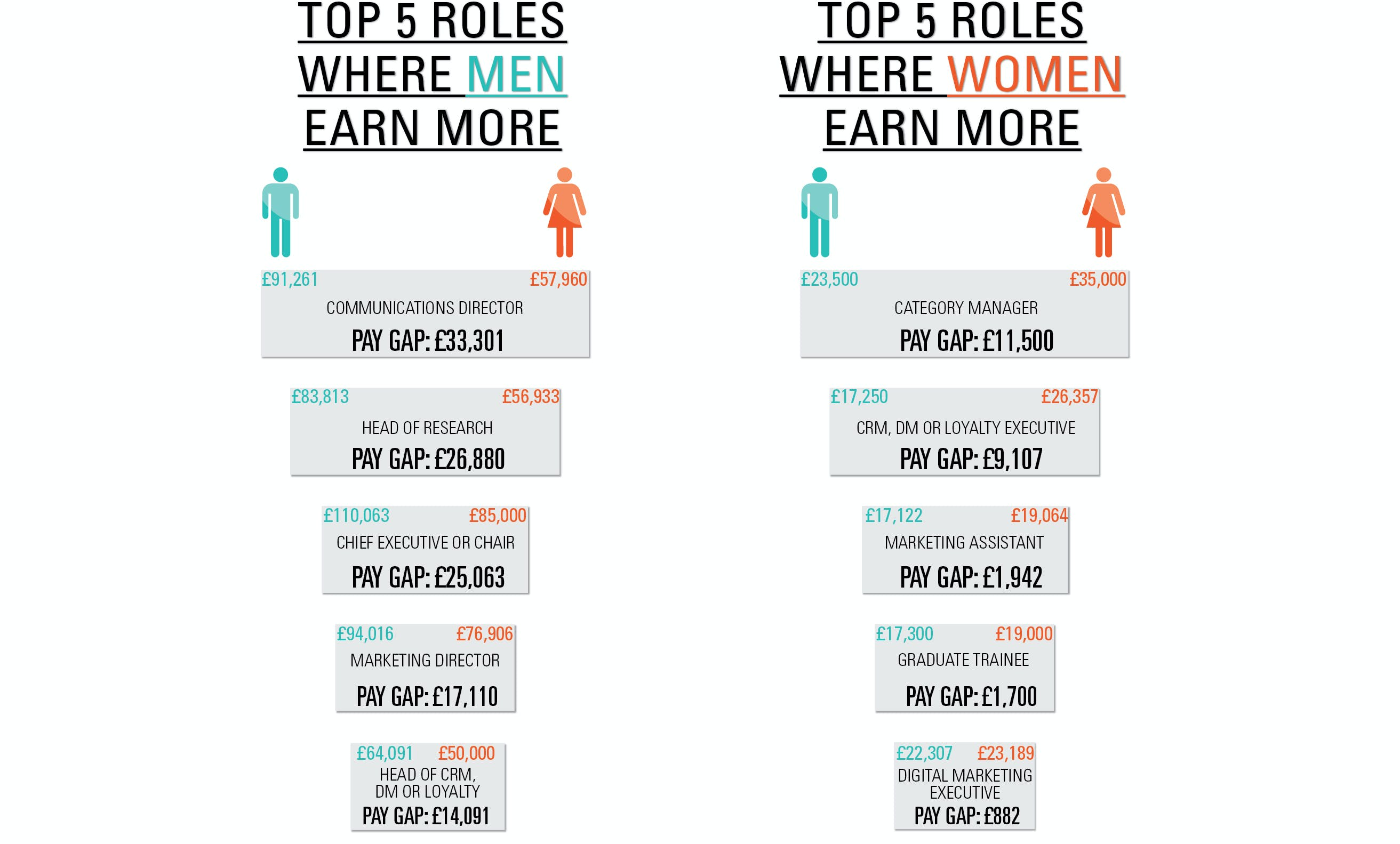 Gender4 Salary Survey online infographics-07