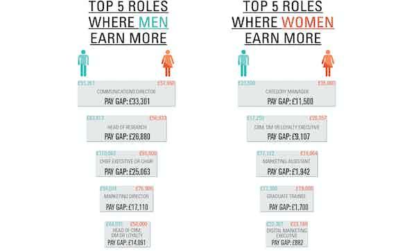 Gender4 Salary Survey online infographics-07