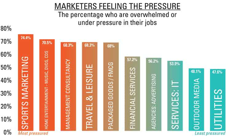 Stress4 Salary Survey online infographics-01