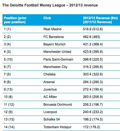 deloitte Money League 2014