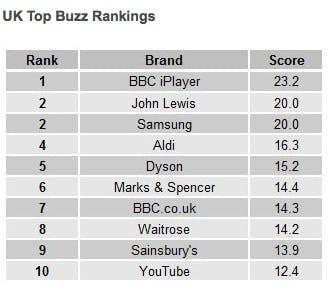 YouGov BrandIndex Top Buzz Rankings 2013