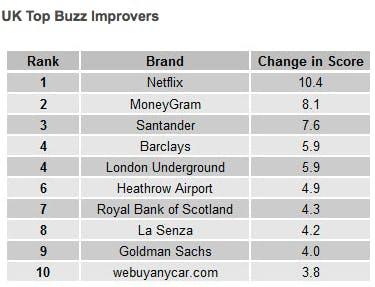 YouGov BrandIndex Top Buzz Improvers 2013