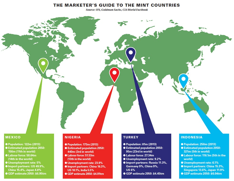 Marketers Guide to the MINT countries