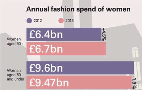 trends-women-annual-fashion-spend-2014-460