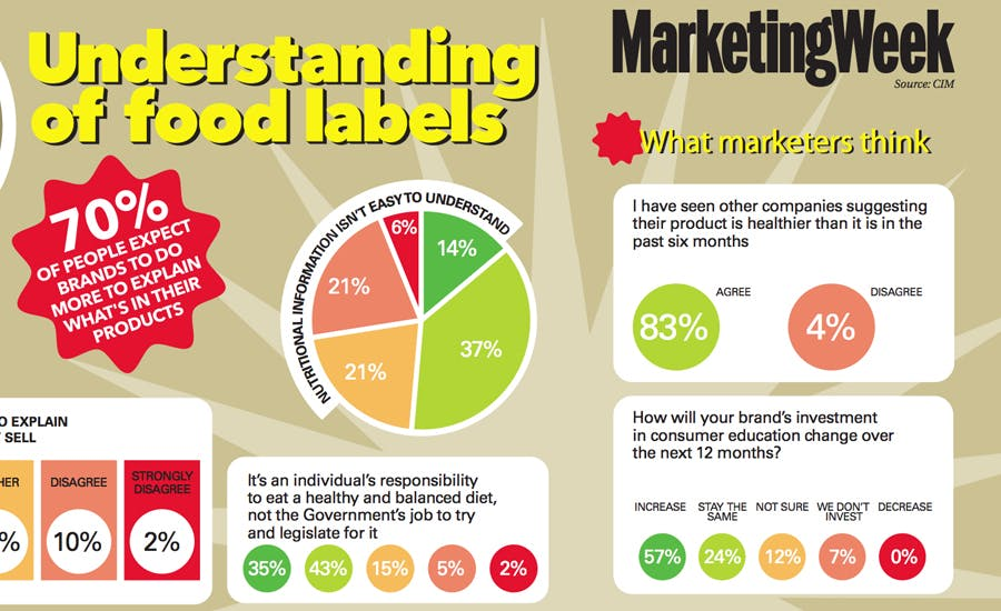 Food labels 900 550