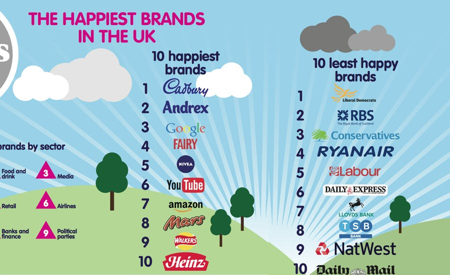 Happiest brands trends