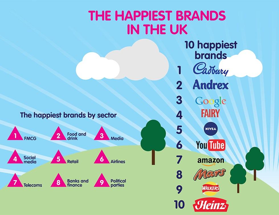 Happiest_brands_in_the_UK
