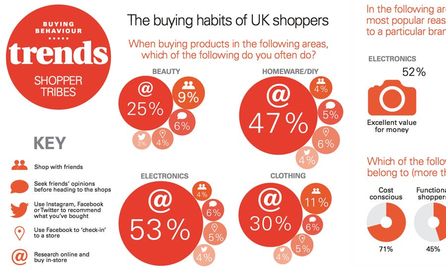 UK shoppers trends