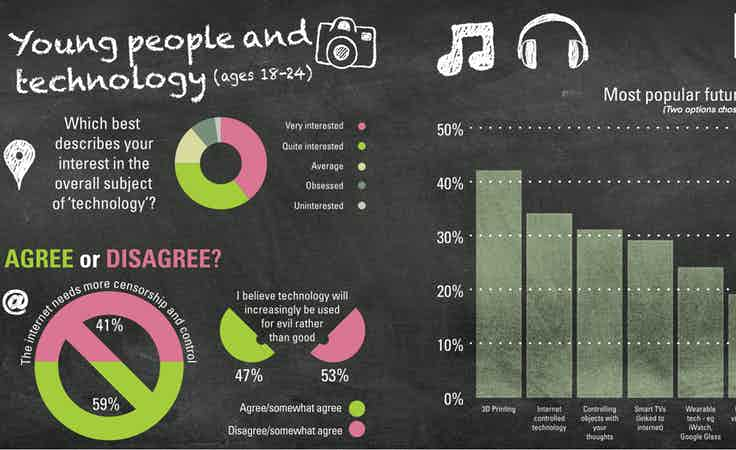 Young people and technology trends