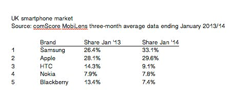 comScore smartphone market share box out