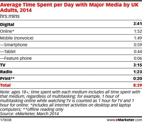 Emarketer 2014 digital overtake TV