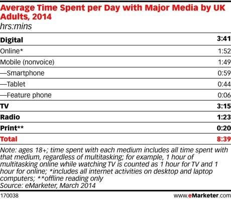 Emarketer 2014 digital overtake TV